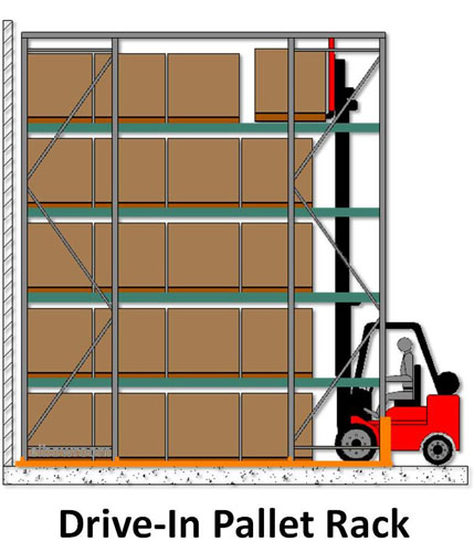 Will Drive-In pallet racking work for you?