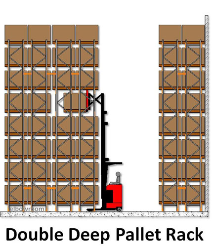 Double Deep Racking