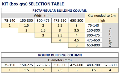 Protect-it-Selection-Table